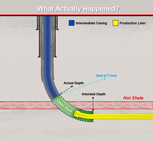 oil and gas downhole legal problem